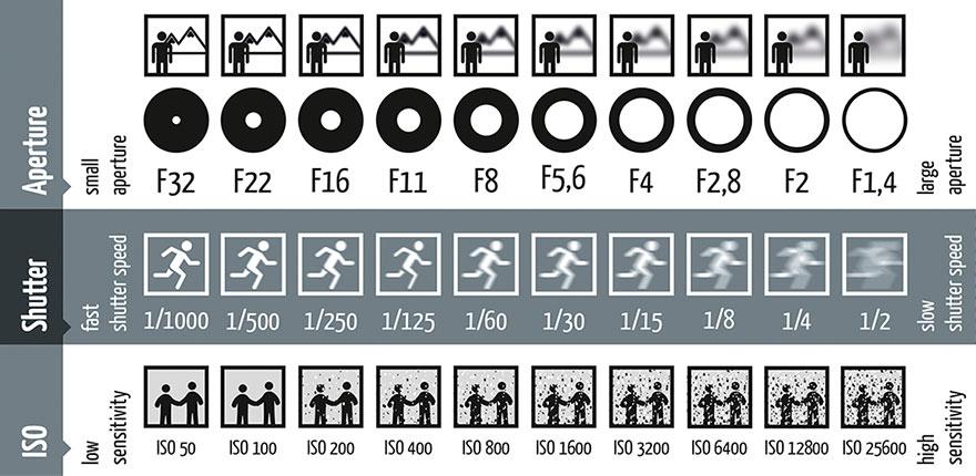 Come usare diaframma, velocità di scatto e ISO